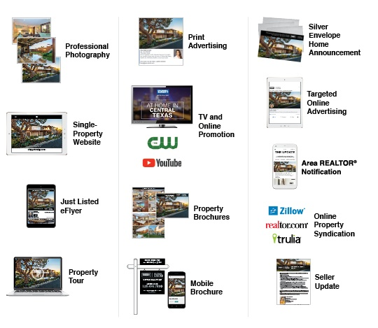 Property Marketing Features