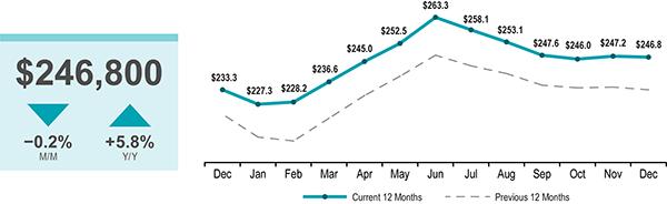 Home Price Graph