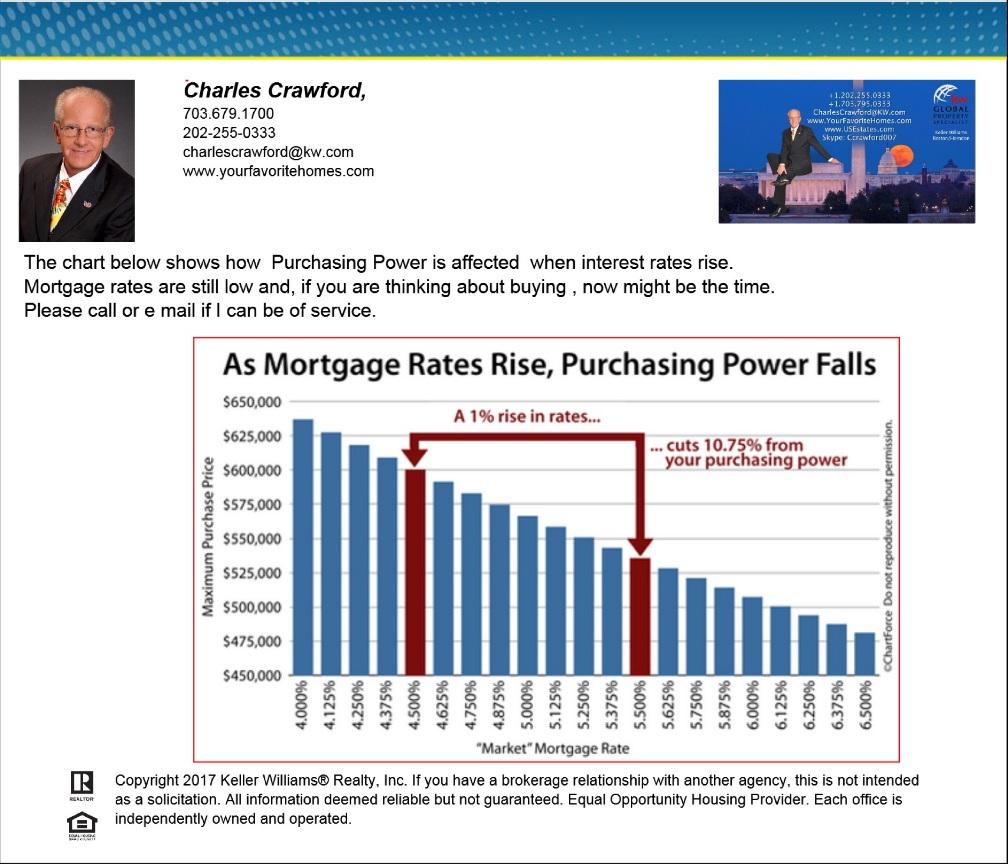 Mortgage v Purchasing Power